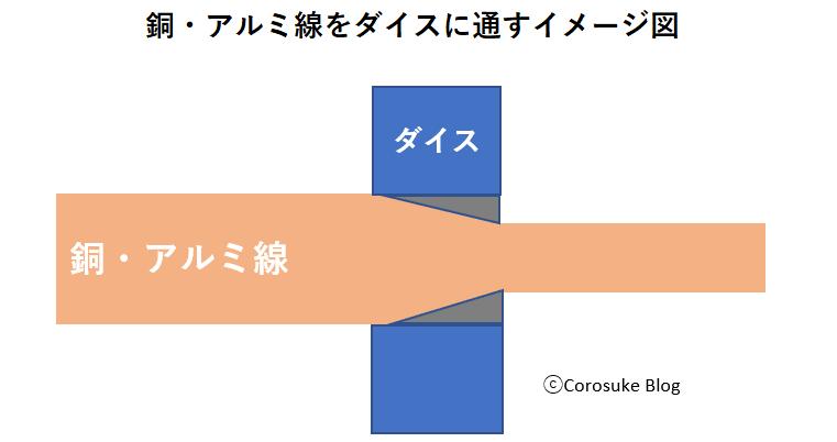 巻線伸線ダイス