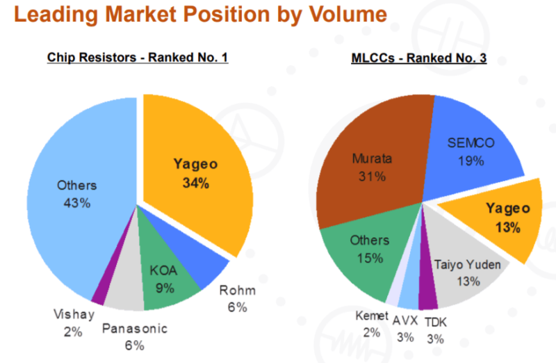 YAGEOマーケットシェア