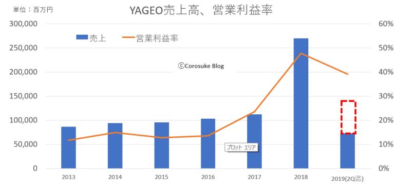 YAGEO売上利益チャート