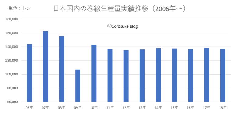 巻線生産量推移グラフ