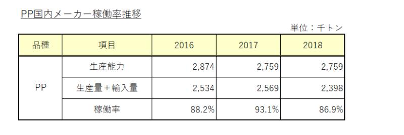 PPポリプロピレン樹脂メーカー稼働率推移