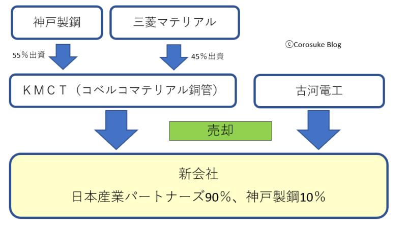 KMCTコベルコマテリアル銅管、古河電工銅管事業売却図