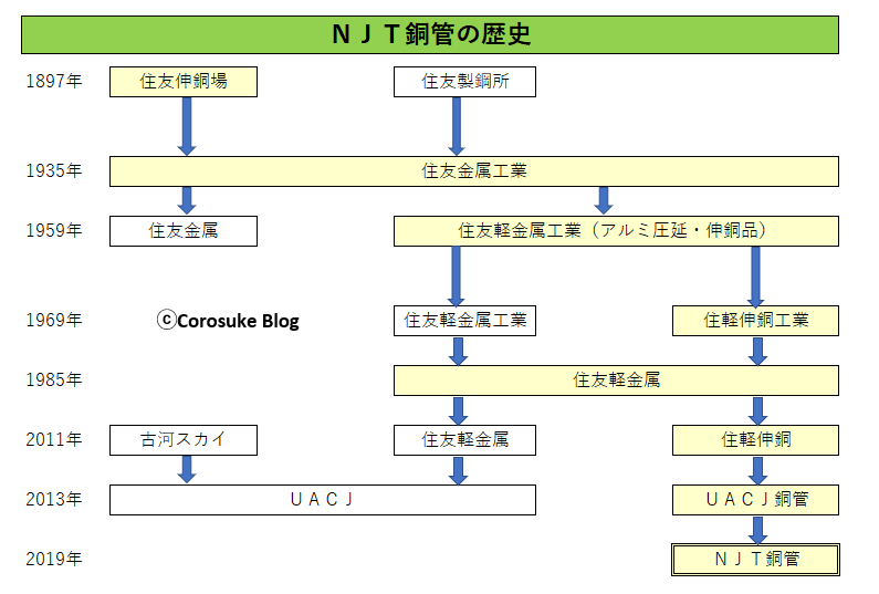 NJT銅管・UACJ銅管の歴史
