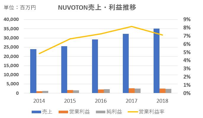 NUVOTON売上・利益推移