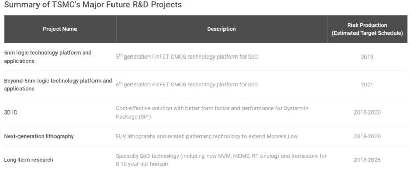 TSMC設備投資内容・R&D