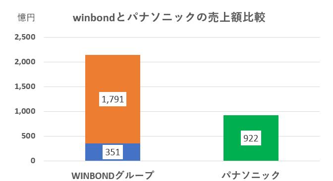 winbondとパナソニックの売上比較