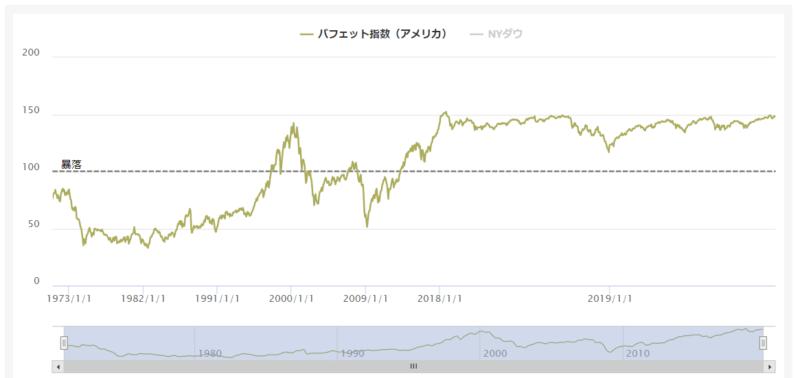 バフェット指数(アメリカ)-min