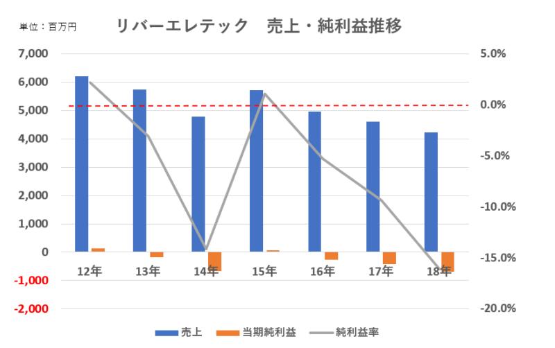 リバーエレテック売上・純利益推移グラフ