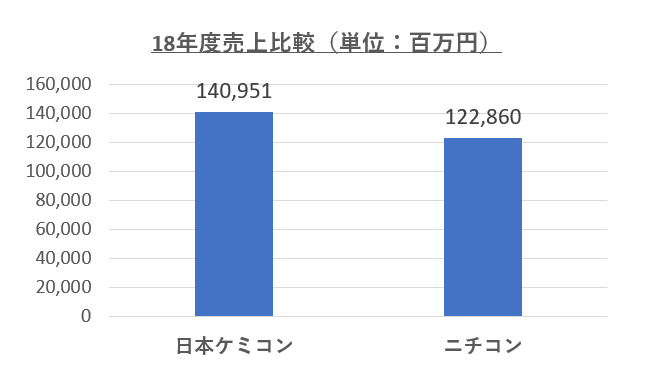 日本ケミコン・ニチコン売上比較