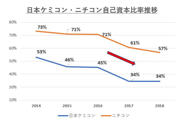 日本ケミコン・ニチコン自己資本比率推移