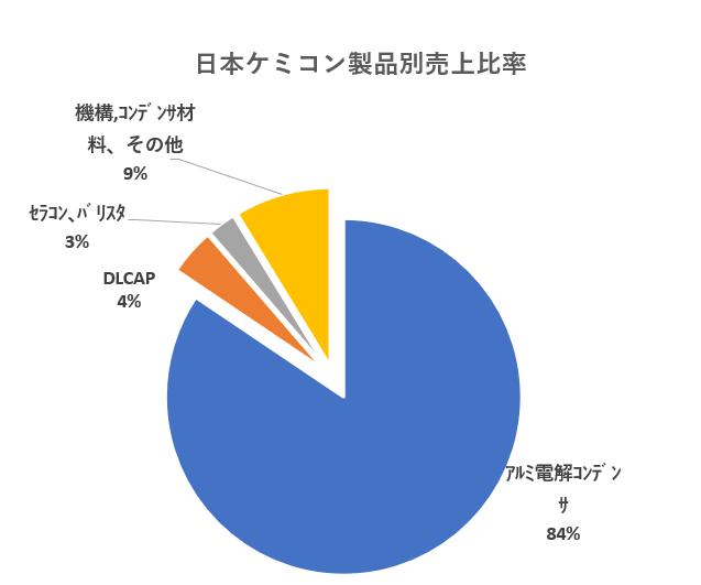 日本ケミコン製品別売上推移