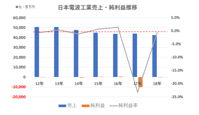 日本電波工業売上純利益推移グラフ