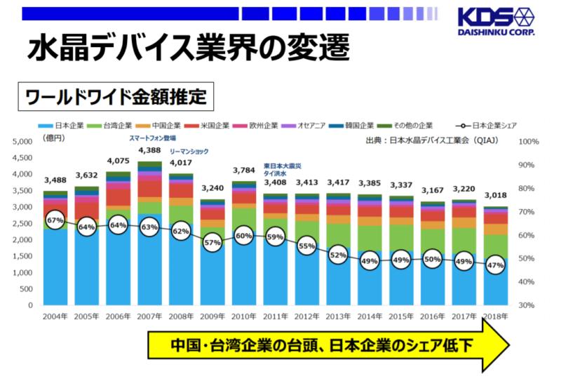 水晶デバイスの市場と日本企業のシェア推移