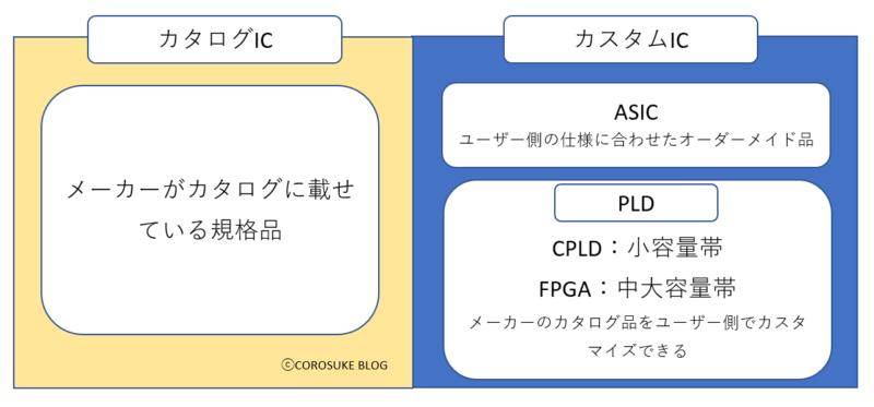 PLD、CPLD、FPGAの分類