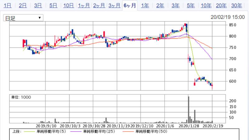 コラボス株価