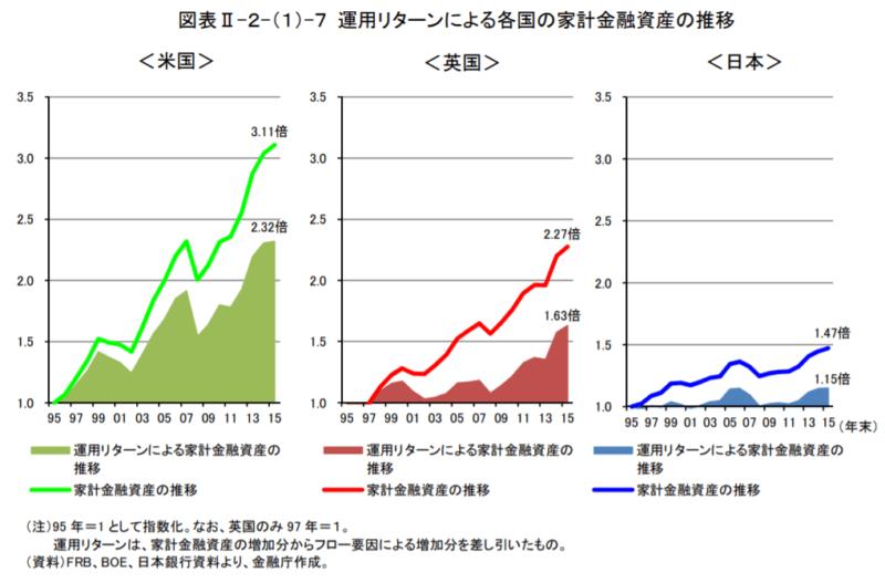 各国の家計金融資産推移