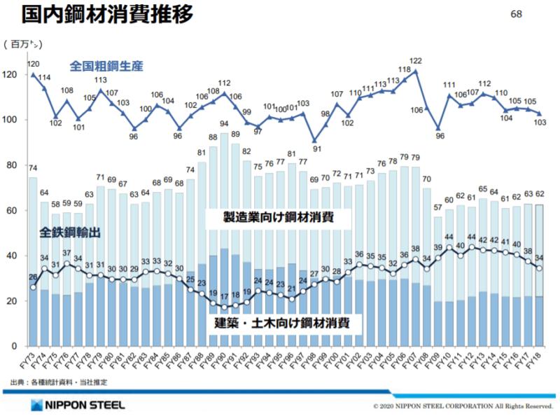 日本の鉄鋼市場規模推移