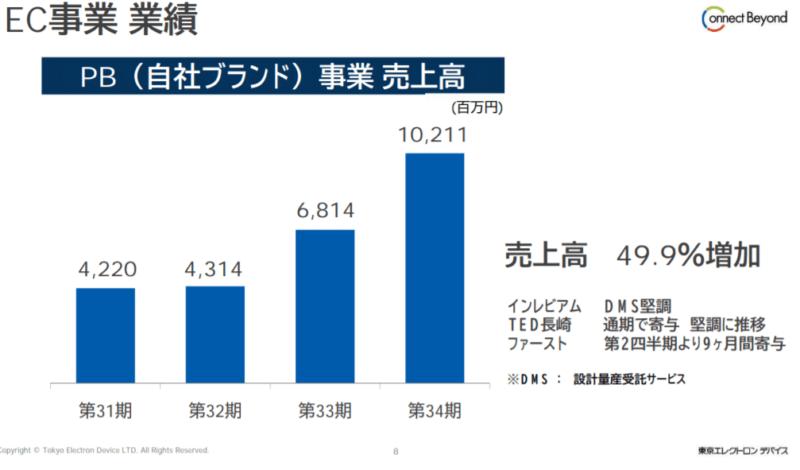 東京エレクトロンデバイス自社ブランド売上推移