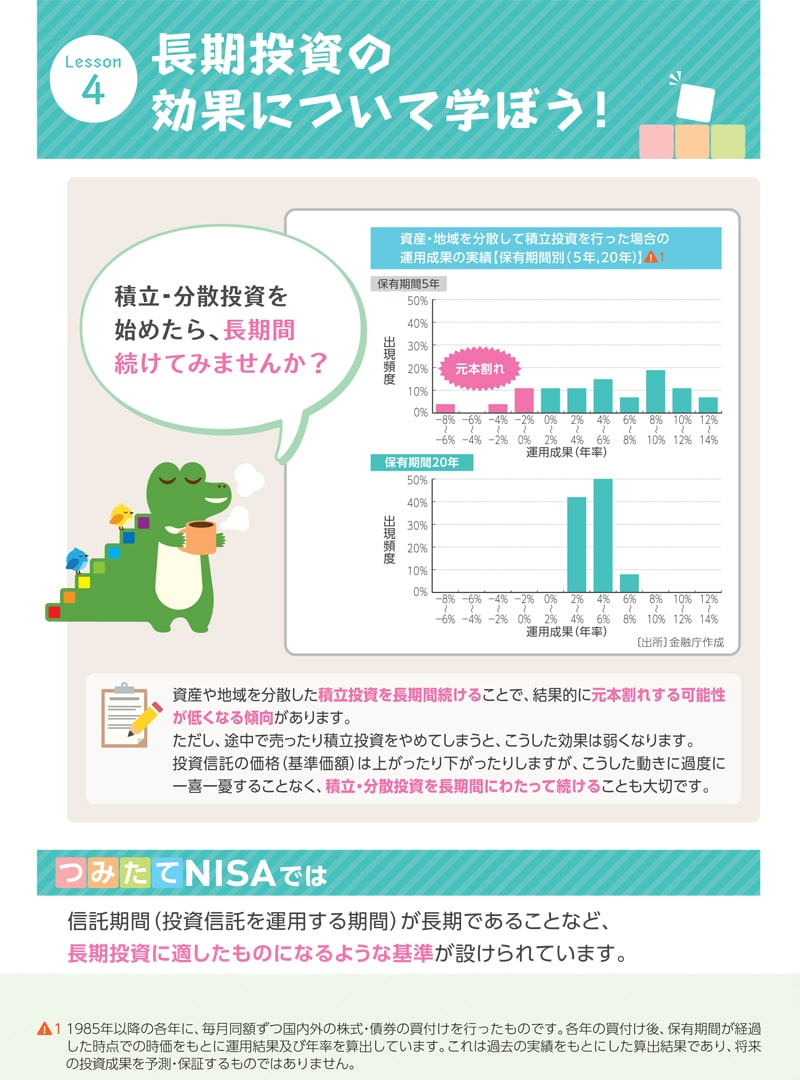 積立NISA、長期投資