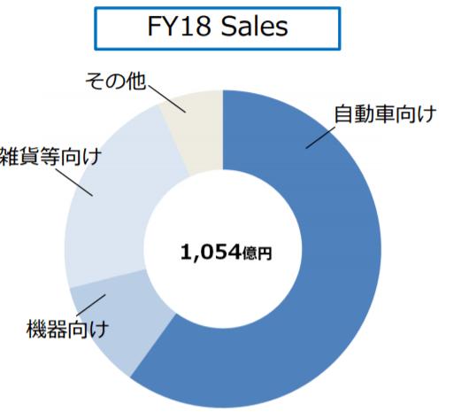 テクノUMG2018年度売上・販売先