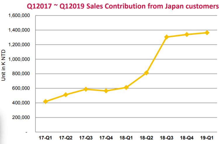 Walsin日本での販売量推移