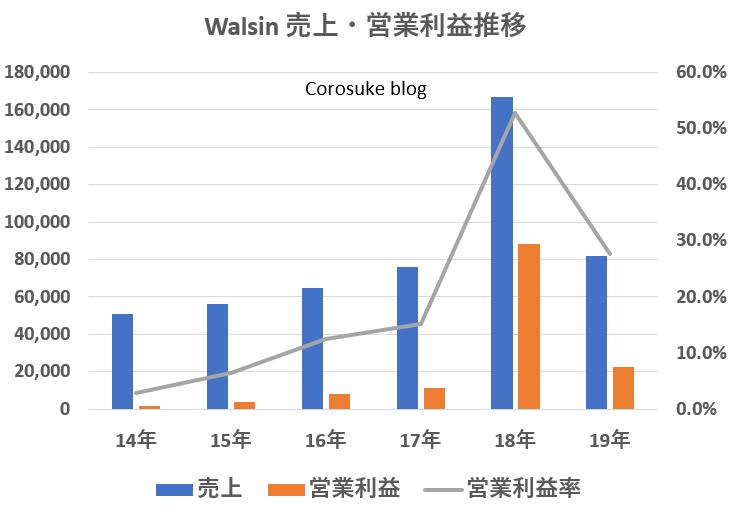 walsin Technology売上利益推移