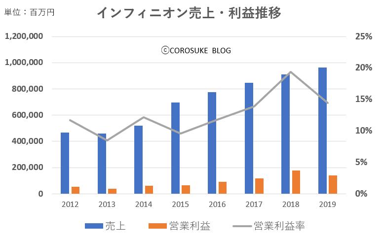 インフィニオン売上・利益推移