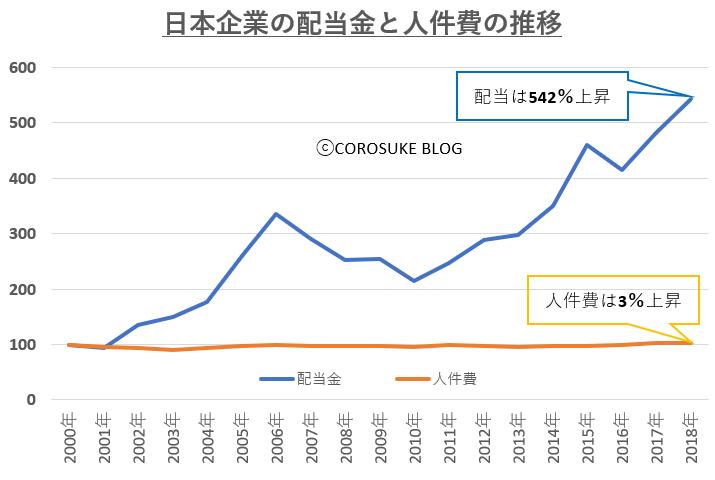 日本企業の配当金と人件費推移(指数)