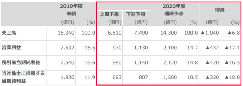 村田製作所売上利益2019年度実績、2020年度予測