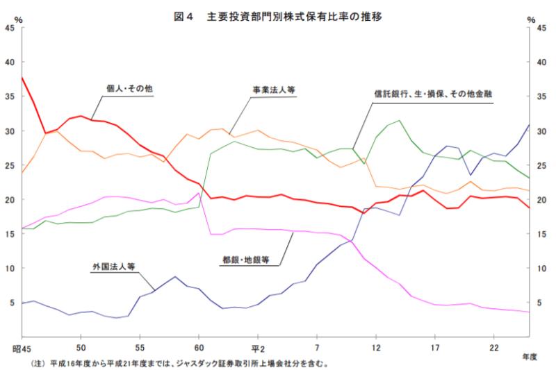 部門別株式保有比率(機関投資家の比率)