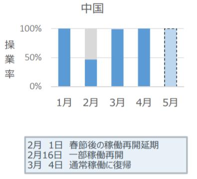 ローム稼働率(中国)