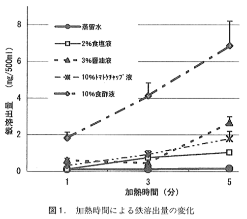 図1.加熱時間による鉄溶出量の変化