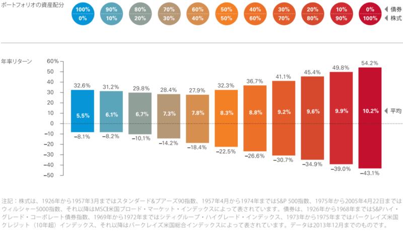 株債券運用リターン