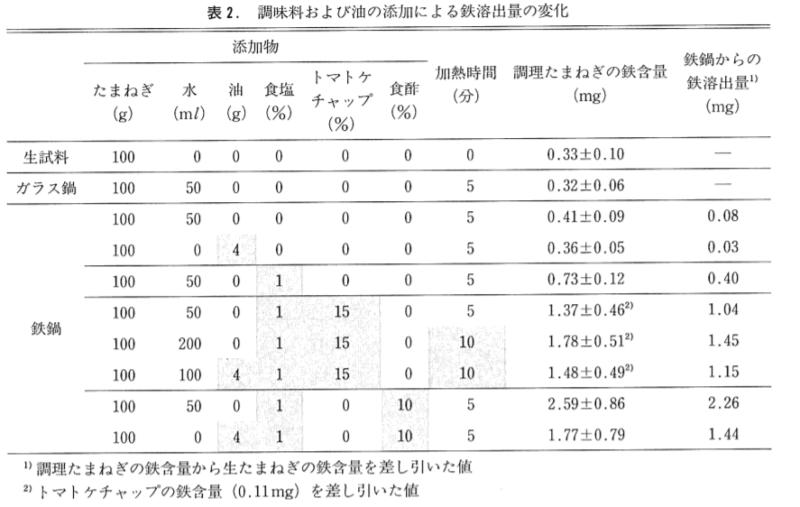 表2.調味料及び油の添加による鉄溶出量の変化