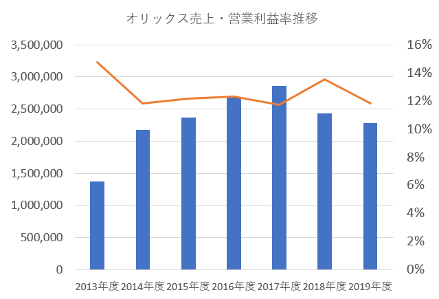 オリックス売上・営業利益率推移