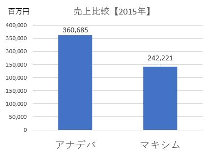 売上比較2015年