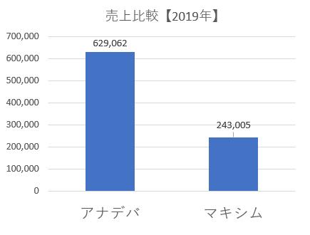 売上比較2019年