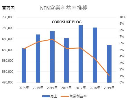 NTN売上・営業利益推移