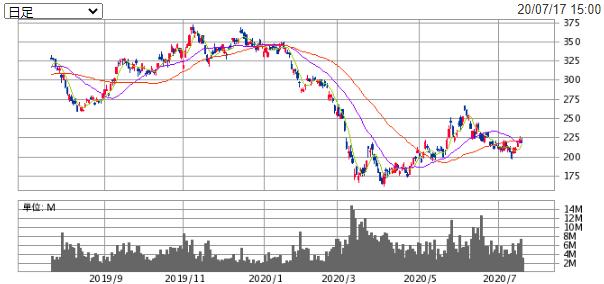 NTN株価