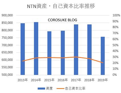 NTN資産、自己資本推移