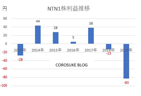 NTN1株利益推移純利益