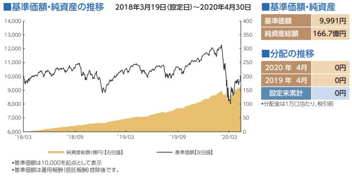 eMAXIS Slim 全世界株式(除く日本)純資産額-min