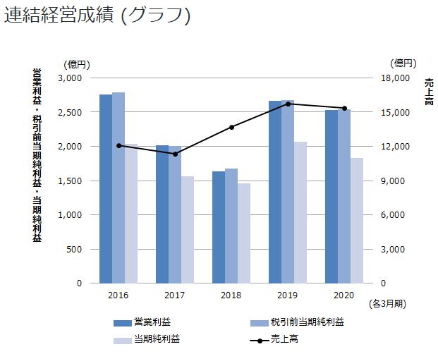 村田製作所連結経営成績(グラフ)-min