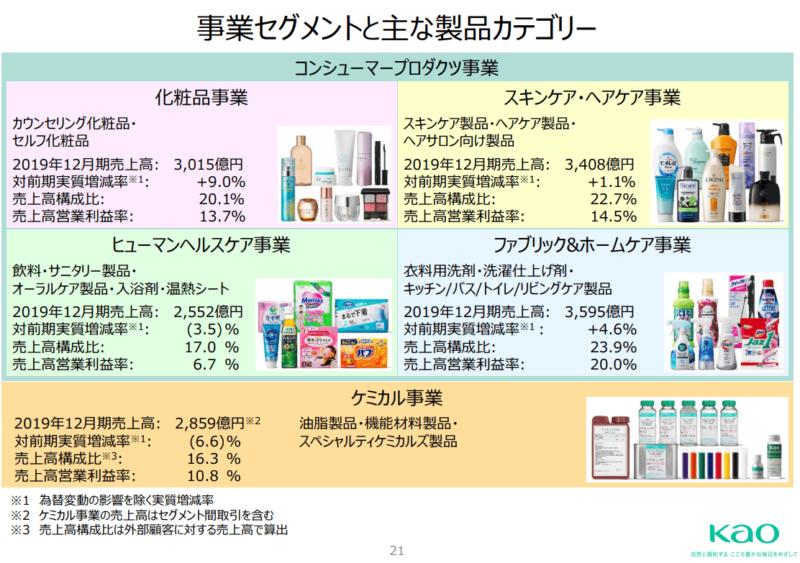 花王事業セグメントと主な製品カテゴリー