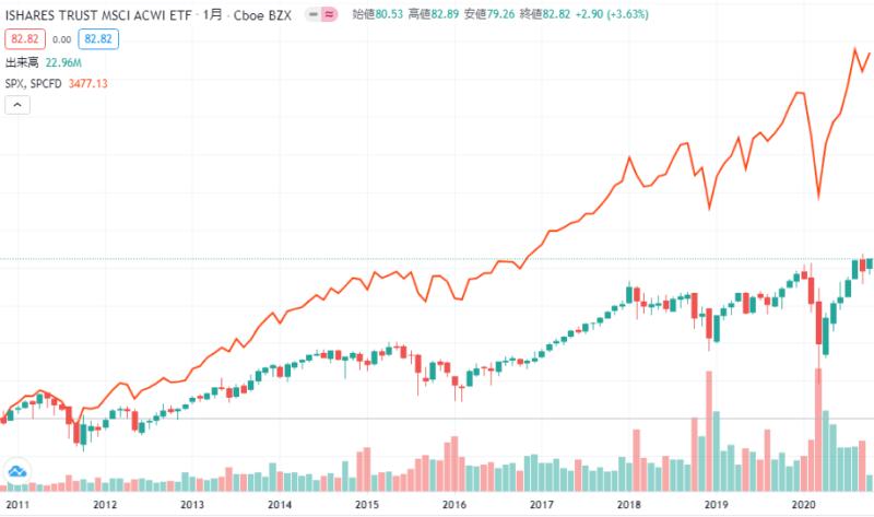 S&P500、ACWI比較チャート-min