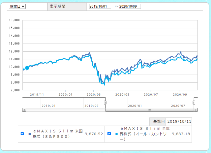 emaxisslimオールカントリーとS&P500チャート比較-min