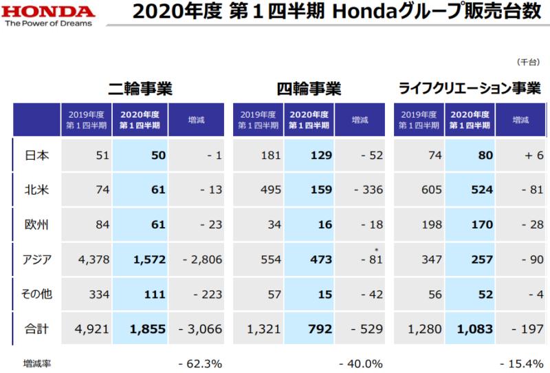 【出典】ホンダ20年1Q決算説明資料