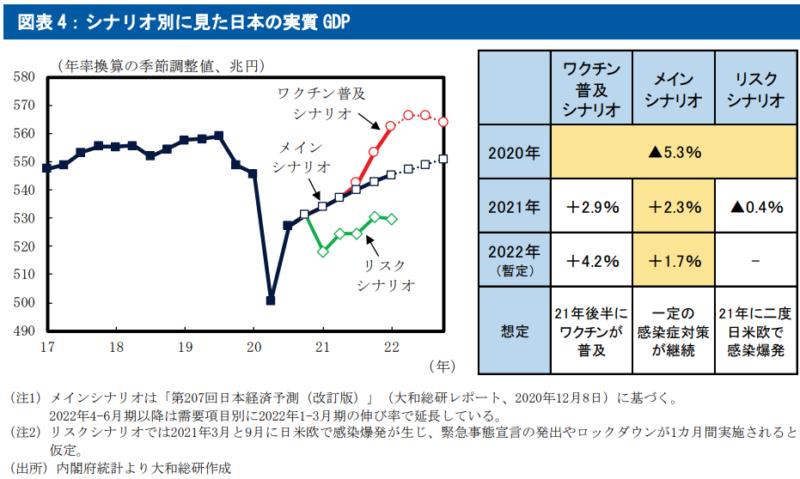 【出典】大和総研 2021 年の日本経済見通し