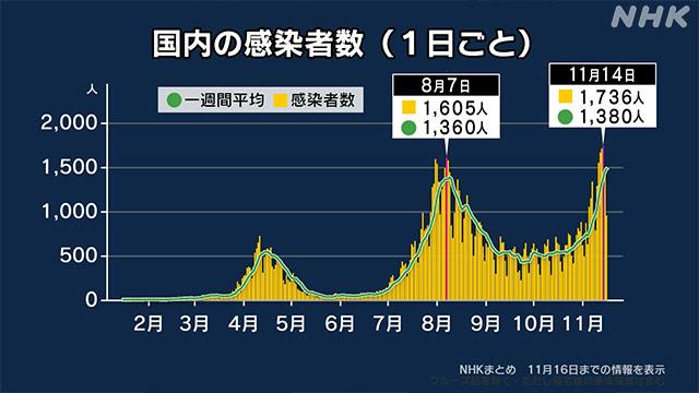 """【出典】NHK 【データで見る】""""第3波"""" 第2波との違いは 新型コロナ"""