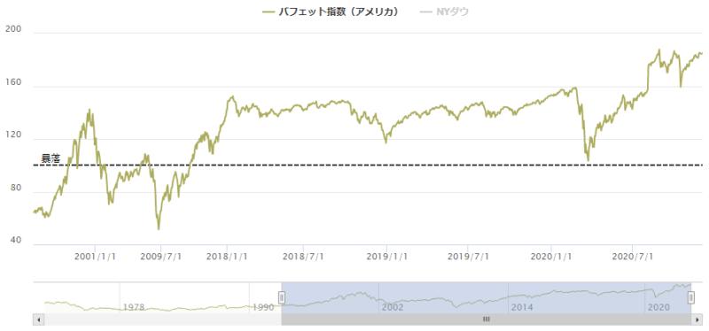 バフェット指数アメリカ